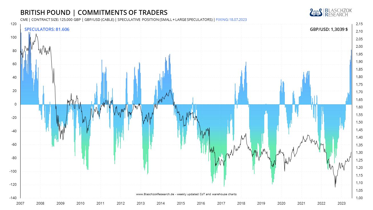 https://blaschzokresearch.de/CoT/Charts/16-GBPUSD-Commitment_of_Traders.png