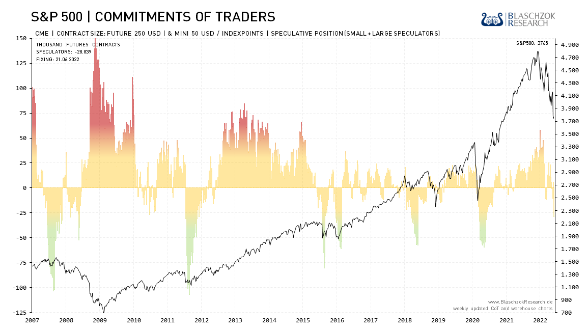Commitment of traders forex charts